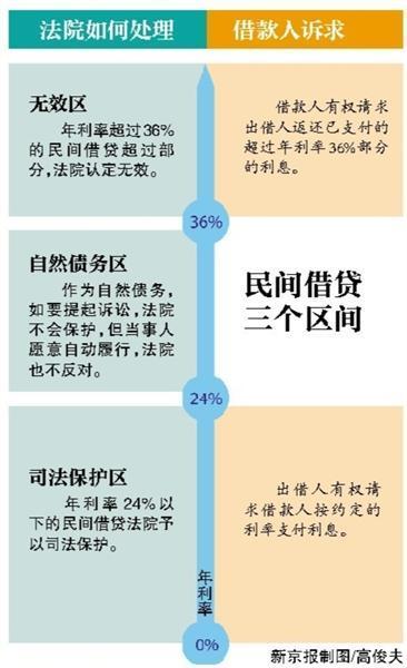 民间借贷年利率超36%部分利息无效 9月1日起施行