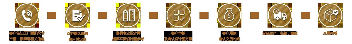 中文首页定制流程