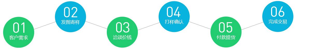中文首页下单流程图