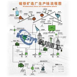 山东铁矿石选矿/铁矿选矿设备/锰铁矿选矿设备