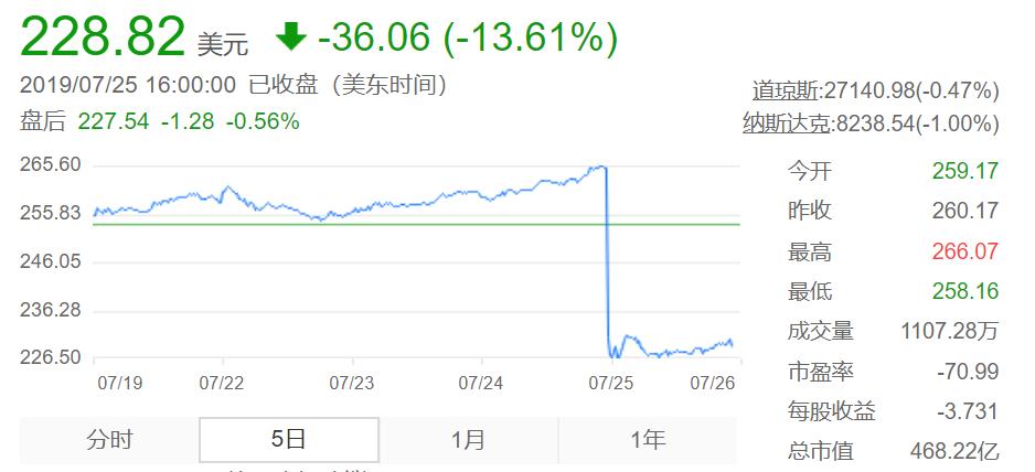 二季报出来特斯拉又跌去460亿,上海能否拯救马斯克?