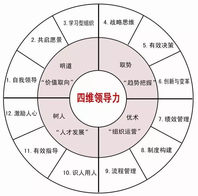 """什么是领导?须具备四维领导力、5个境界及激励下属的11个""""软""""手段"""