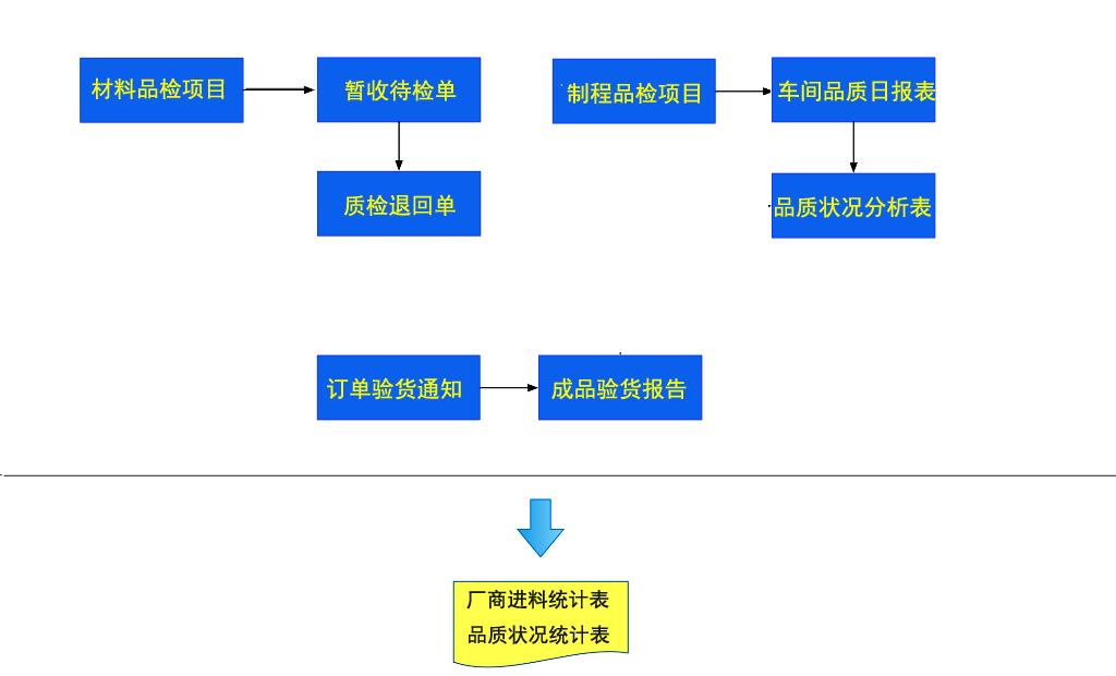 品质管理模块