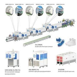 YH-运动休闲双边智能成型生产线  意华科技