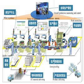 Core elements of intelligent factory